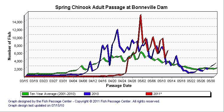 Bonneville fish count question northwest fishing board for Bonneville fish count